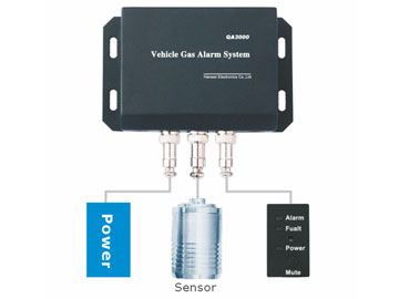 QA3000 Vehicle Gas Alarm System